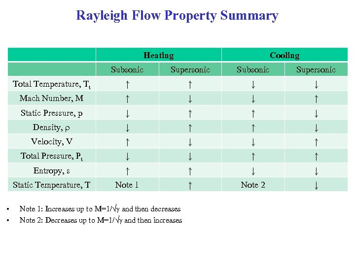Rayleigh Flow Property Summary Heating Cooling Subsonic Supersonic Total Temperature, Tt ↑ ↑ ↓