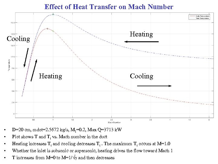 Effect of Heat Transfer on Mach Number Heating Cooling Heating • • • Cooling