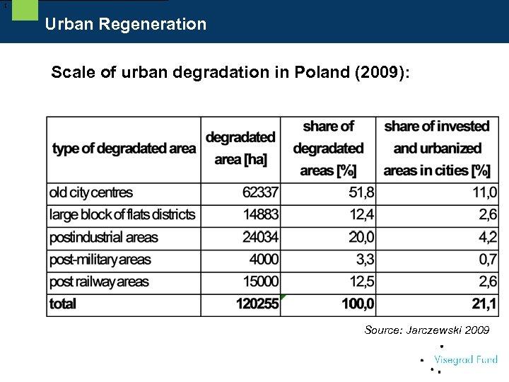 [ Urban Regeneration Scale of urban degradation in Poland (2009): Source: Jarczewski 2009