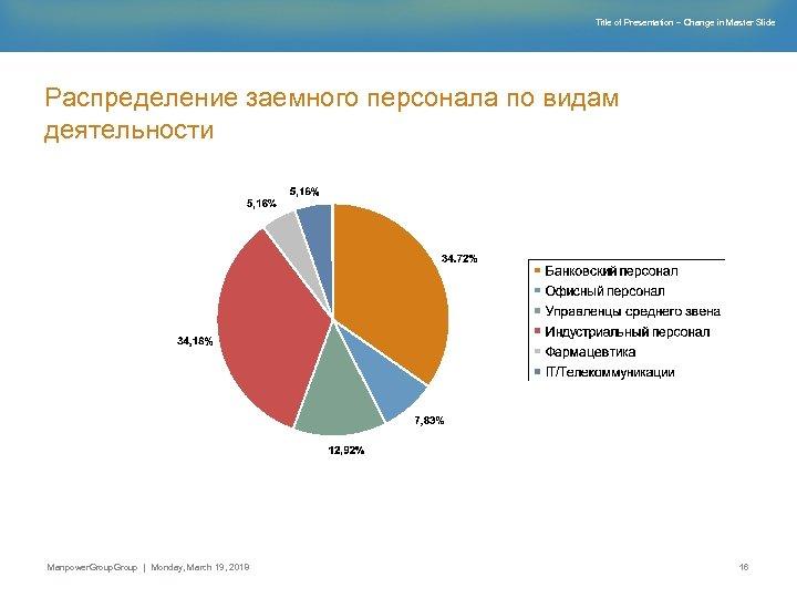 Title of Presentation – Change in Master Slide Распределение заемного персонала по видам деятельности