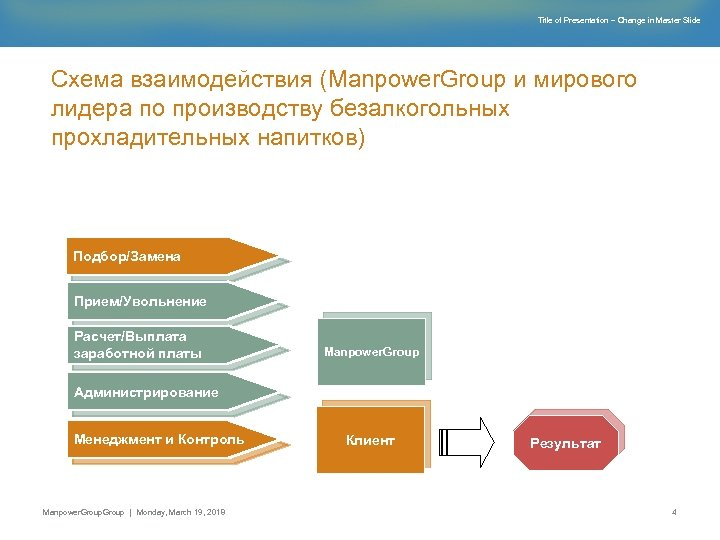Title of Presentation – Change in Master Slide Схема взаимодействия (Manpower. Group и мирового