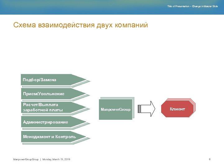 Title of Presentation – Change in Master Slide Схема взаимодействия двух компаний Подбор/Замена Прием/Увольнение