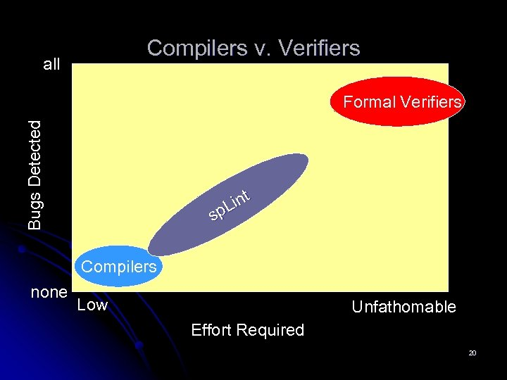 Compilers v. Verifiers all Bugs Detected Formal Verifiers int L sp Compilers none Low