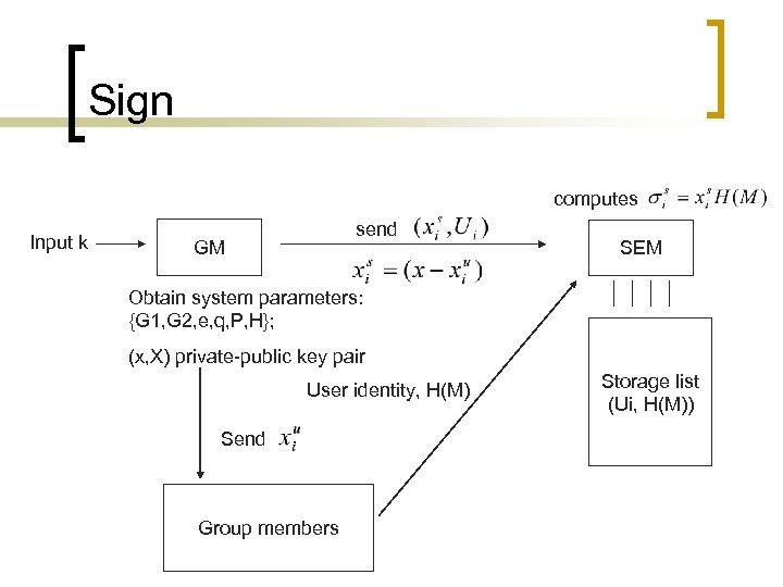 Sign computes Input k send GM SEM Obtain system parameters: {G 1, G 2,