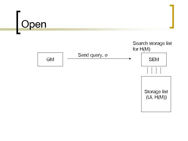 Open Search storage list for H(M) GM Send query, σ SEM Storage list (Ui,