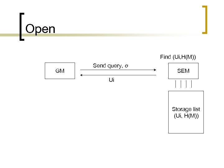 Open Find (Ui, H(M)) GM Send query, σ SEM Ui Storage list (Ui, H(M))