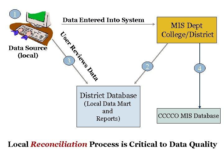 1 Data Entered Into System U MIS Dept College/District se r. R ev w