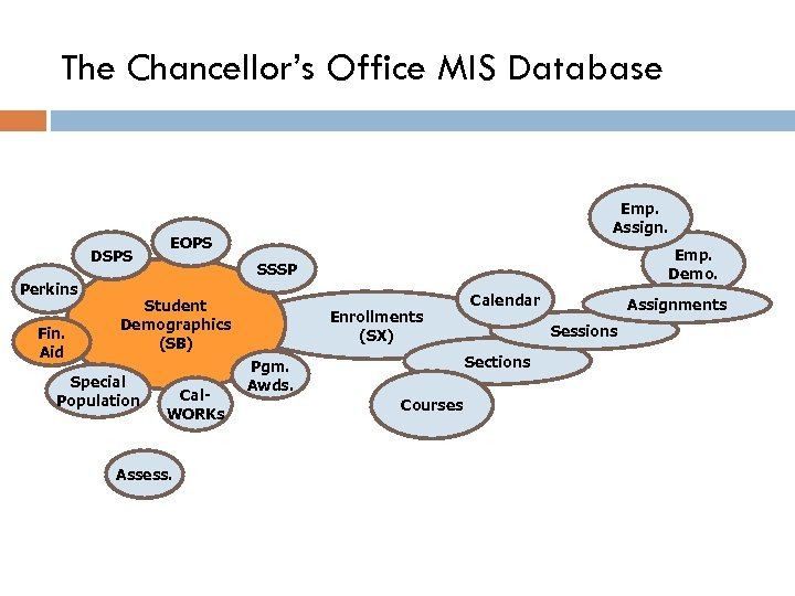 The Chancellor's Office MIS Database DSPS Perkins Fin. Aid Emp. Assign. EOPS SSSP Student