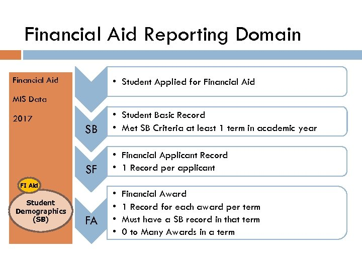 Financial Aid Reporting Domain Financial Aid • Student Applied for Financial Aid MIS Data