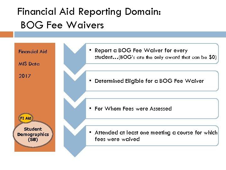 Financial Aid Reporting Domain: BOG Fee Waivers Financial Aid • Report a BOG Fee