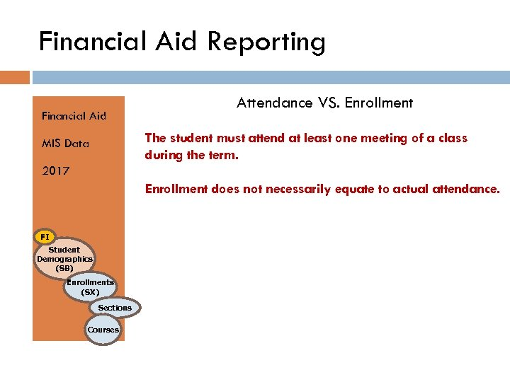 Financial Aid Reporting Financial Aid Attendance VS. Enrollment The student must attend at least