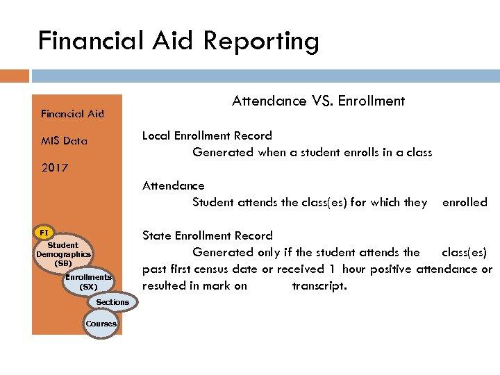 Financial Aid Reporting Financial Aid Attendance VS. Enrollment Local Enrollment Record Generated when a
