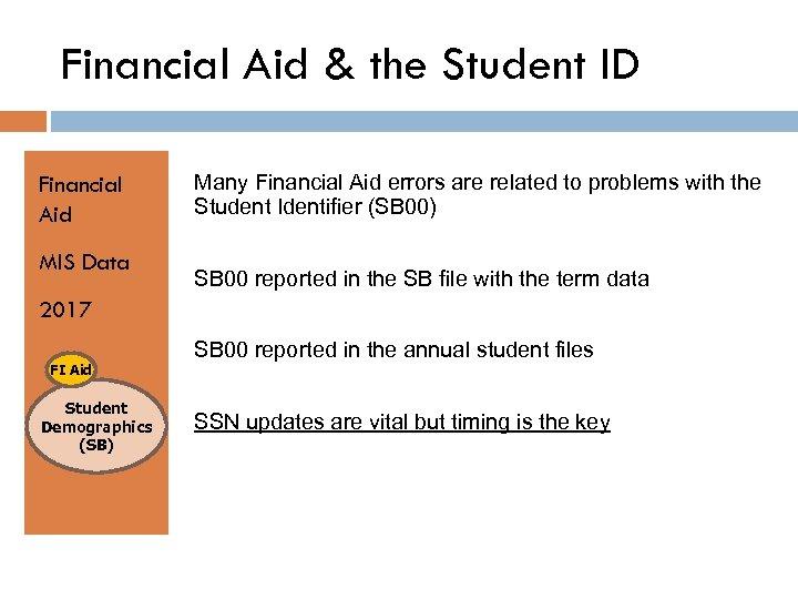 Financial Aid & the Student ID Financial Aid MIS Data Many Financial Aid errors