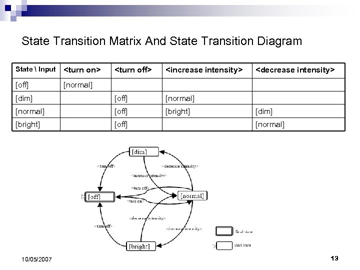 State Transition Matrix And State Transition Diagram State  Input <turn on> [off] [normal]