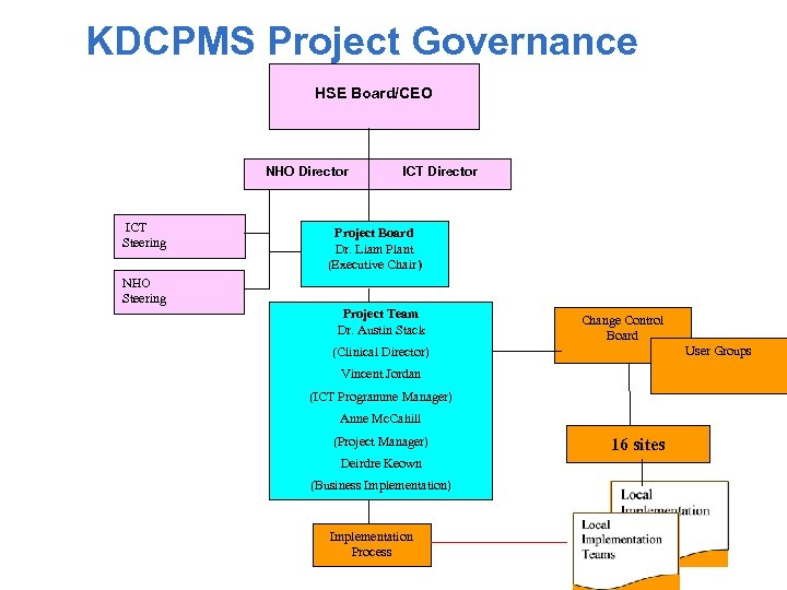 KDCPMS Project Governance HSE Board/CEO NHO Director ICT Steering ICT Director Project Board Dr.