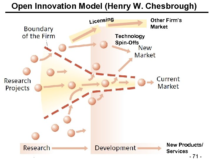 Open Innovation Model (Henry W. Chesbrough) g Licensin Other Firm's Market Technology Spin-Offs ©
