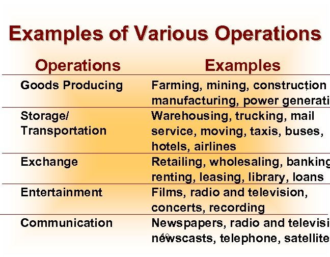 Examples of Various Operations Goods Producing Storage/ Transportation Exchange Entertainment Communication Examples Farming, mining,