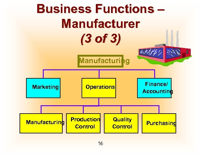 Business Functions – Manufacturer (3 of 3) Manufacturing Marketing Manufacturing Operations Production Control 16