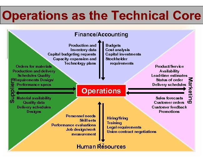 Operations as the Technical Core Finance/Accounting Suppliers Budgets Cost analysis Capital investments Stockholder requirements