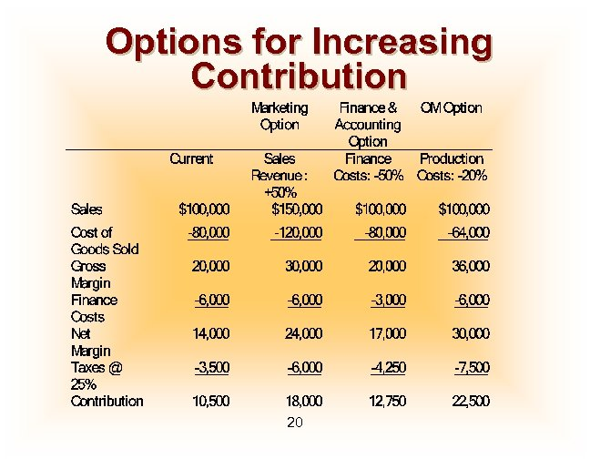 Options for Increasing Contribution 20