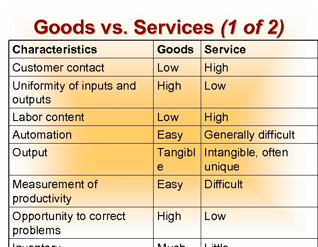 Goods vs. Services (1 of 2) Characteristics Goods Service Customer contact Low High Uniformity