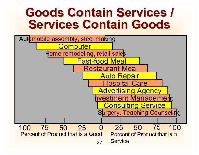 Goods Contain Services / Services Contain Goods Automobile assembly, steel making Computer Home remodeling,