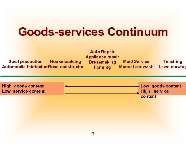Goods-services Continuum Auto Repair Appliance repair Steel production House building Maid Service Dressmaking Automobile