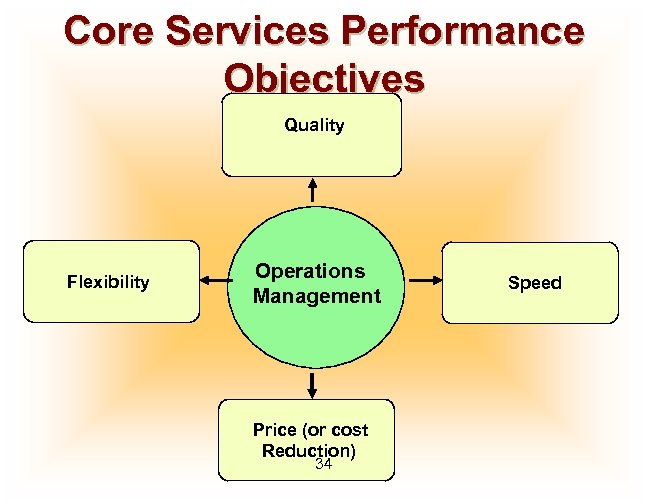 Core Services Performance Objectives Quality Flexibility Operations Management Price (or cost Reduction) 34 Speed