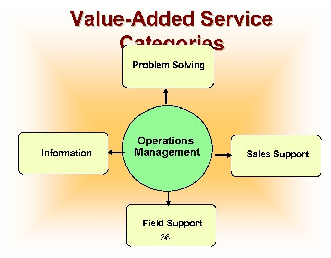 Value-Added Service Categories Problem Solving Information Operations Management Field Support 36 Sales Support