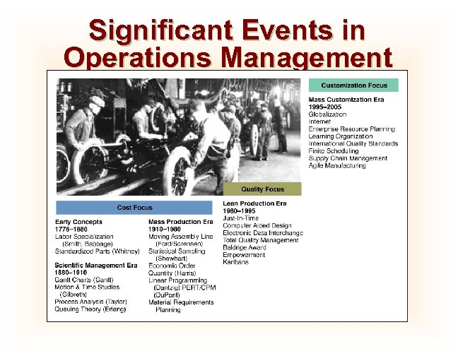 Significant Events in Operations Management