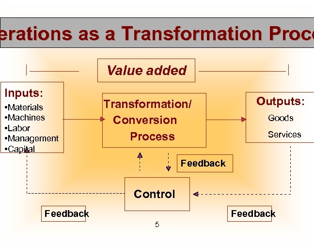 erations as a Transformation Proce Value added Inputs: • Materials • Machines • Labor