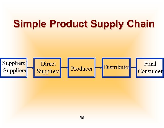 Simple Product Supply Chain Suppliers' Suppliers Direct Suppliers Producer 59 Distributor Final Consumer