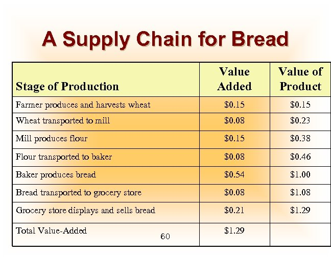 A Supply Chain for Bread Value Added Value of Product Farmer produces and harvests
