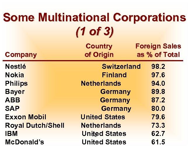 Some Multinational Corporations (1 of 3) Company Nestlé Nokia Philips Bayer ABB SAP Exxon