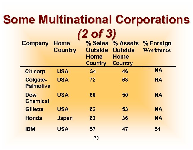 Some Multinational Corporations (2 of 3) Company Home Country % Sales % Assets %