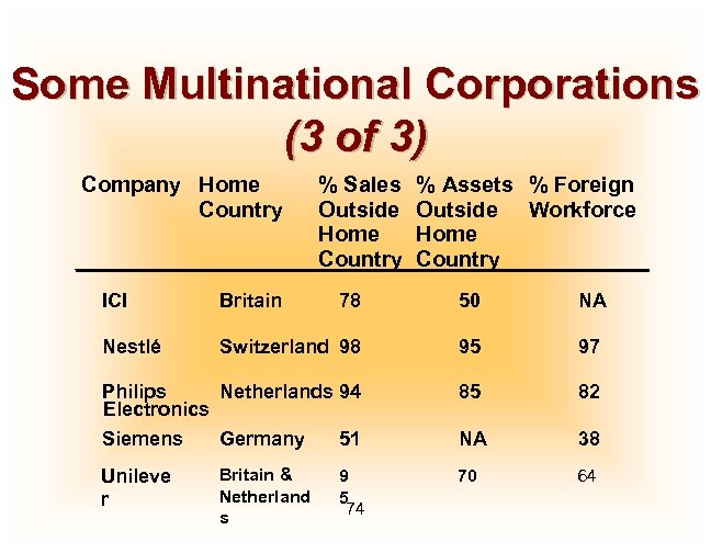 Some Multinational Corporations (3 of 3) Company Home Country % Sales Outside Home Country