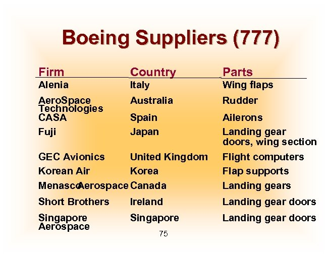 Boeing Suppliers (777) Firm Country Parts Alenia Italy Wing flaps Aero. Space Technologies CASA