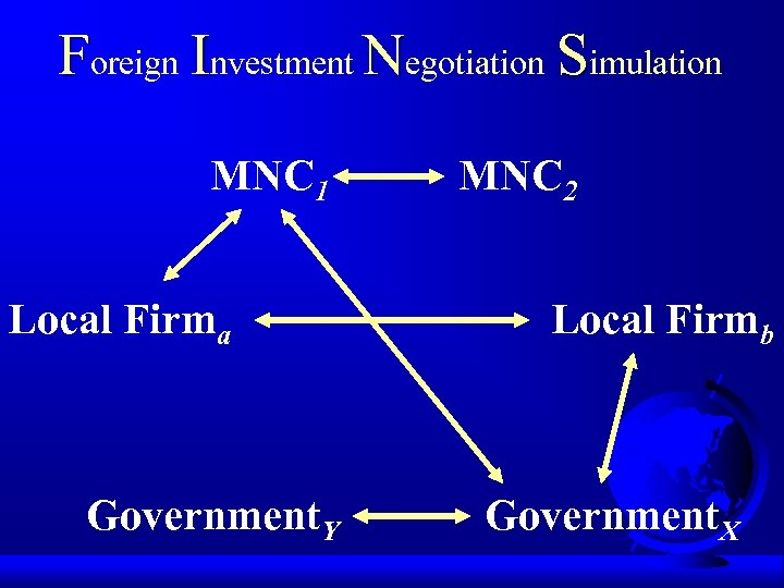 Foreign Investment Negotiation Simulation MNC 1 Local Firma Government. Y MNC 2 Local Firmb