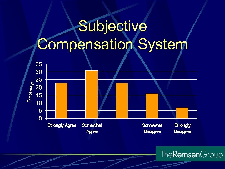 Subjective Compensation System