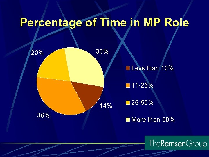 Percentage of Time in MP Role