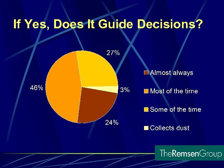 If Yes, Does It Guide Decisions?