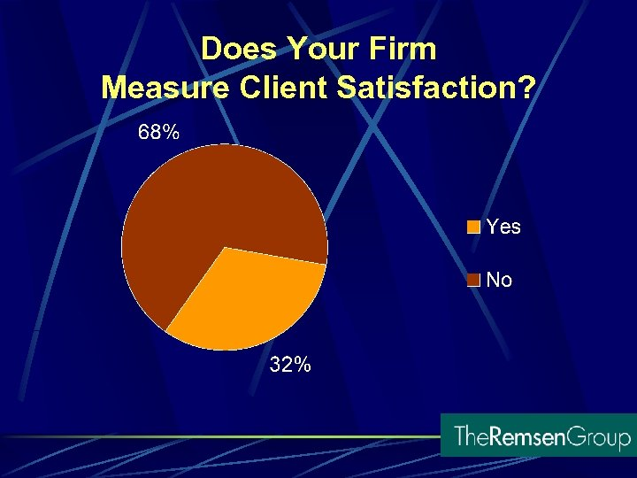 Does Your Firm Measure Client Satisfaction?