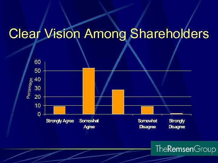 Clear Vision Among Shareholders