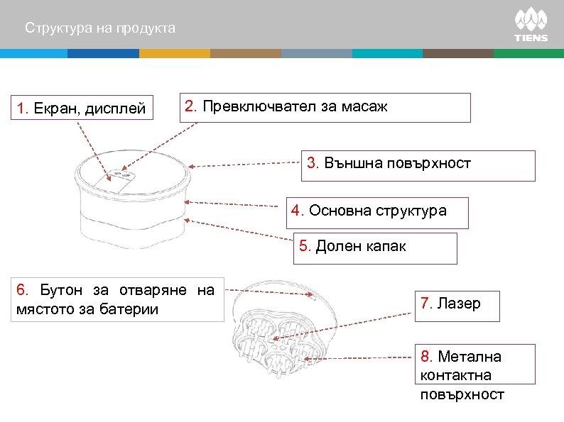 Структура на продукта 1. Екран, дисплей 2. Превключвател за масаж 3. Външна повърхност 4.