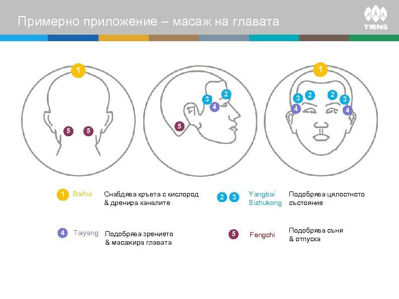 Примерно приложение – масаж на главата 1 1 3 5 2 3 4 4