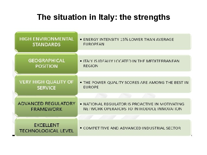 The situation in Italy: the strengths