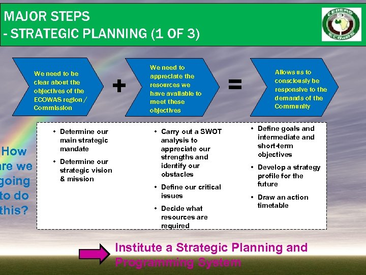 MAJOR STEPS - STRATEGIC PLANNING (1 OF 3) How are we going to do