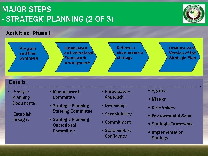 MAJOR STEPS - STRATEGIC PLANNING (2 OF 3) Activities: Phase I Program and Plan