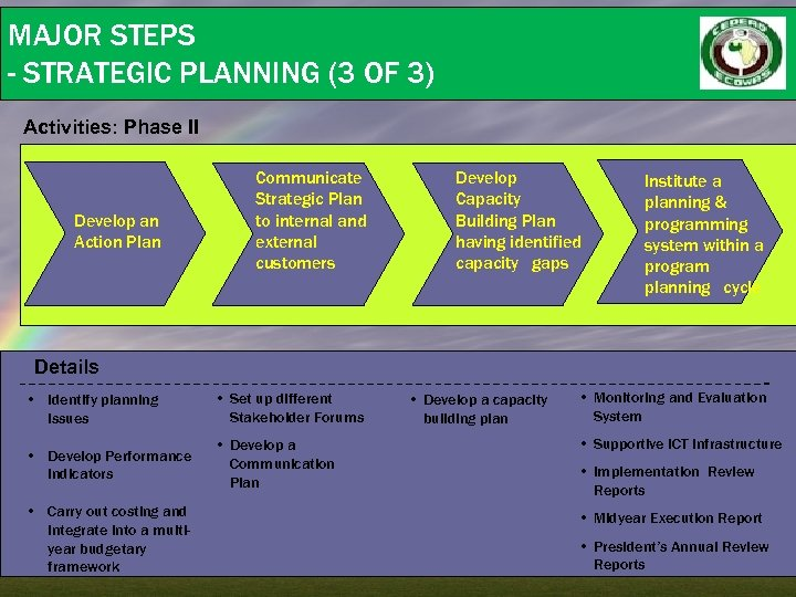MAJOR STEPS - STRATEGIC PLANNING (3 OF 3) Activities: Phase II Develop an Action