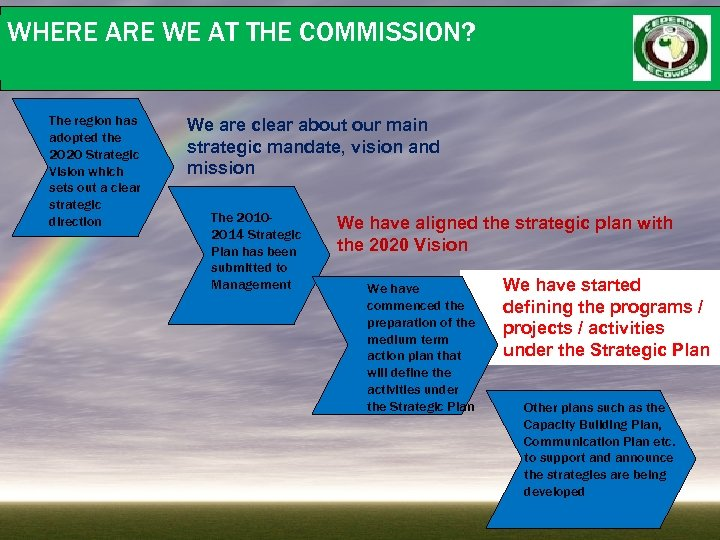 WHERE ARE WE AT THE COMMISSION? The region has adopted the 2020 Strategic Vision